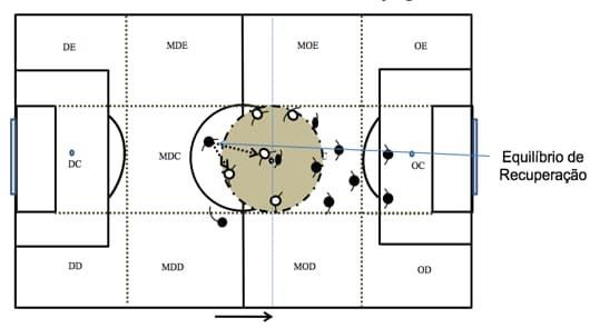 Ilustração do equilíbrio de recuperação em um jogo de futebol