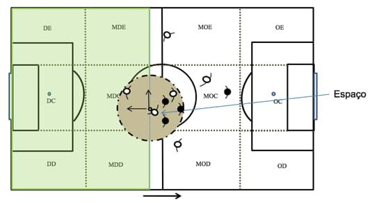 Ilustração do espaço com bola em um jogo de futebol