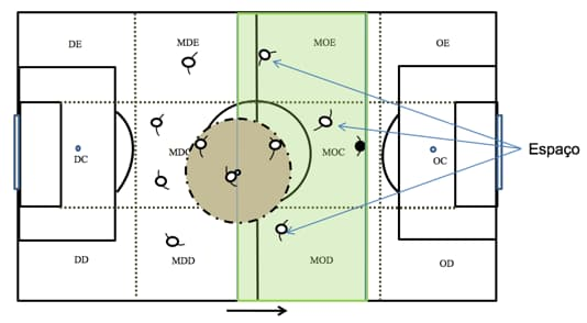 Ilustração do espaço sem bola em um jogo de futebol