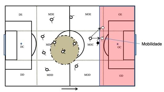 Ilustração de mobilidade em um jogo de futebol