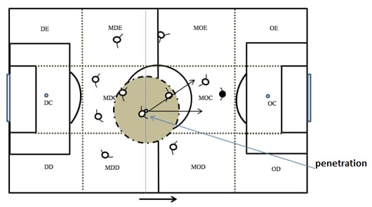 Ilustração de uma penetração em um jogo de futebol
