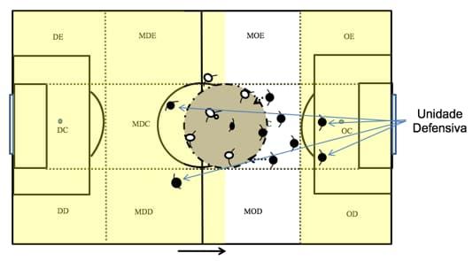Ilustração de uma unidade defensiva em um jogo de futebol