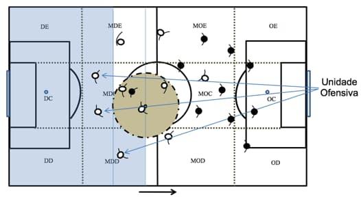 Ilustração de uma unidade ofensiva em um jogo de futebol